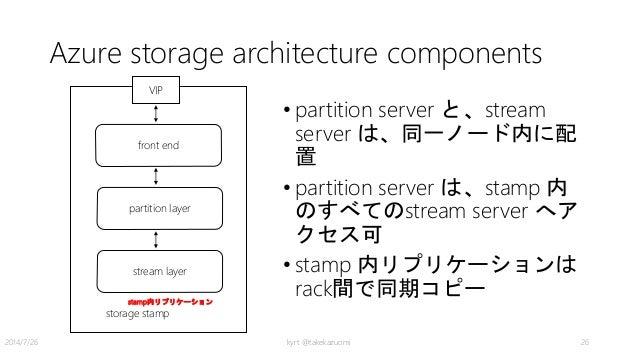 Azure storage architecture components • partition server と、stream server は、同一ノード内に配 置 • partition server は、stamp 内 のすべてのst...