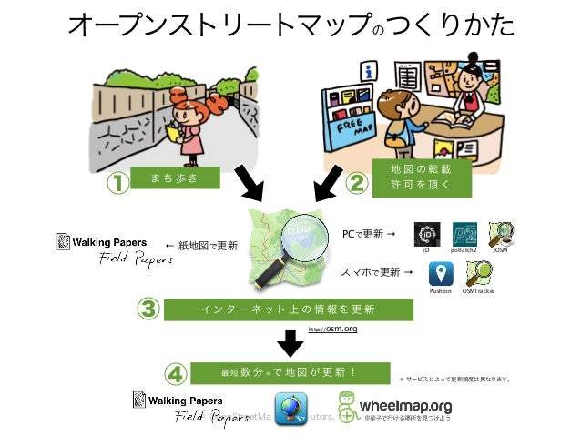 20140827 about OpenStreetMap