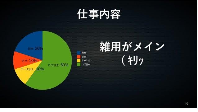10  仕事内容  開発 20%  研究 10%  データ出し 10%  ログ調査 60%  開発  研究  データ出し  ログ調査  雑用がメイン  ( キリッ