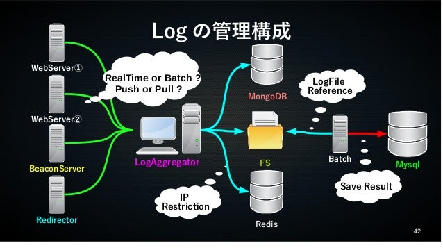 42  Logの管理構成  RealTime or Batch ?  Push or Pull ?  IP  Restriction  WebServer①  WebServer②  BeaconServer  Redirector  LogA...
