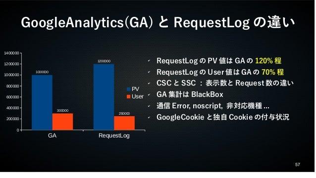 GoogleAnalytics(GA)とRequestLogの違い  57  GA RequestLog  1400000  1200000  1000000  800000  600000  400000  200000  0  100000...