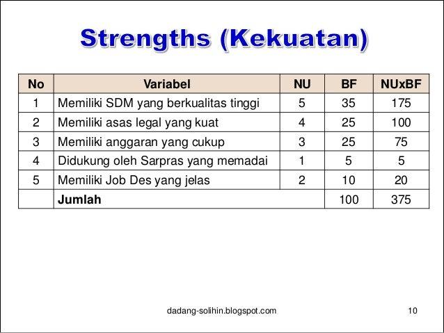 Analisa Swot Balanced Scorecard Dan Perumusan Indikator Kinerja Pem