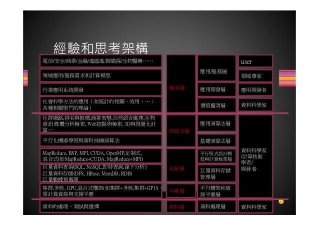 從 2013 社群網絡活動看台灣社會發展趨勢 Slide 3