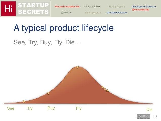 Harvard innovation lab Michael J Skok Startup Secrets Business of Software  13  @innovationlab  @mjskok #startupsecrets st...
