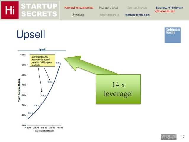Harvard innovation lab Michael J Skok Startup Secrets Business of Software  17  @innovationlab  @mjskok #startupsecrets st...