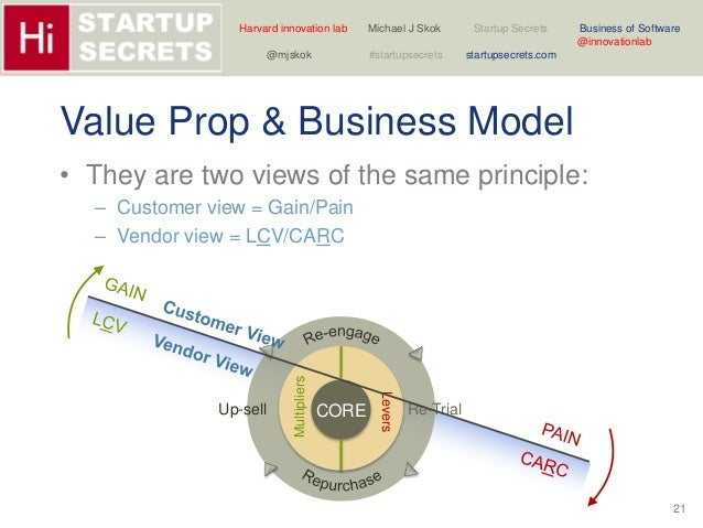Harvard innovation lab Michael J Skok Startup Secrets Business of Software  21  @innovationlab  @mjskok #startupsecrets st...