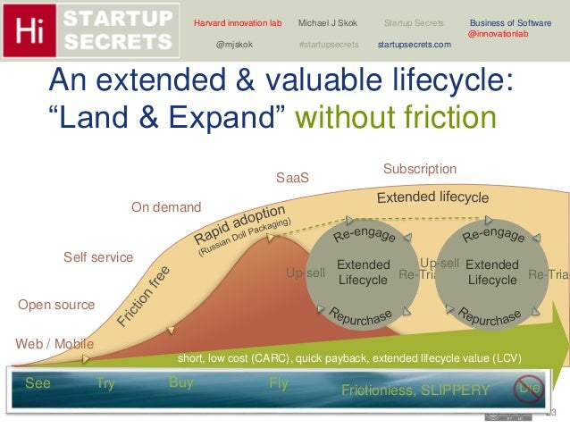 Harvard innovation lab Michael J Skok Startup Secrets Business of Software  Up-sell Extended  Extended  Lifecycle Re-Trial...