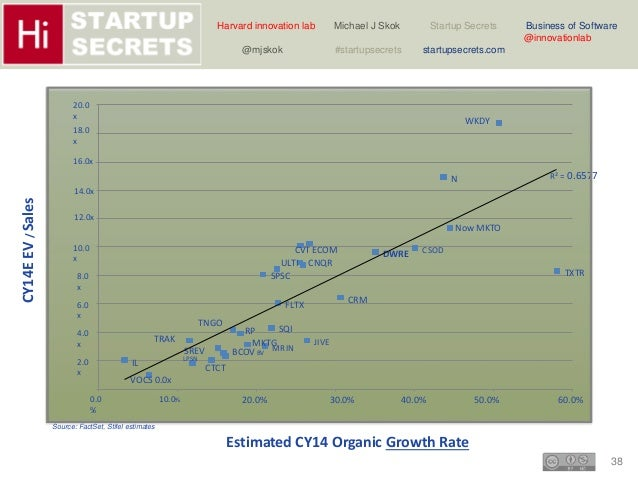 Harvard innovation lab Michael J Skok Startup Secrets Business of Software  38  @innovationlab  @mjskok #startupsecrets st...