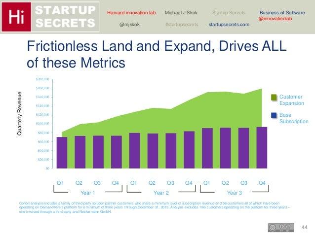 Harvard innovation lab Michael J Skok Startup Secrets Business of Software  Customer  Expansion  Base  Subscription  44  @...