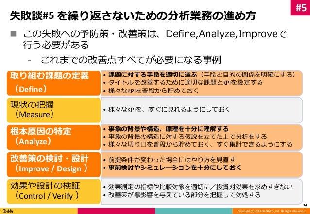 失敗談#5 を繰り返さないための分析業務の進め方   この失敗への予防策・改善策は、Define,Analyze,Improveで  Copyright (C) 2014 DeNA Co.,Ltd. All Rights Reserved. ...