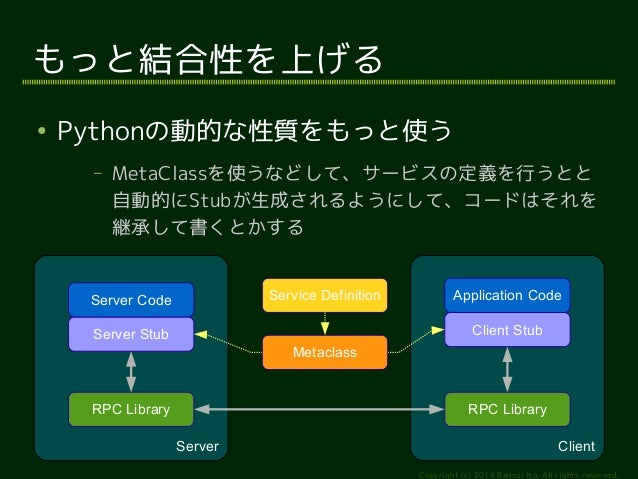 Server Code Application Code  Copyright (c) 2014 Ransui Iso, All rights reserved.  もっと結合性を上げる  ● Pythonの動的な性質をもっと使う  – Met...