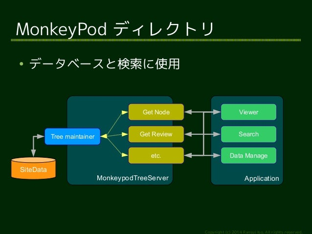 Viewer  Search  Application  MonkeyPod ディレクトリ  Copyright (c) 2014 Ransui Iso, All rights reserved.  ● データベースと検索に使用  Monkey...