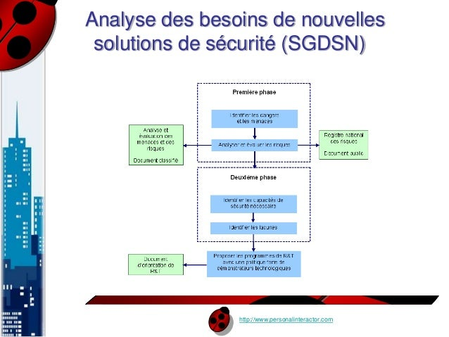 Analyse des besoins de nouvelles  solutions de sécurité (SGDSN)  http://www.personalinteractor.com