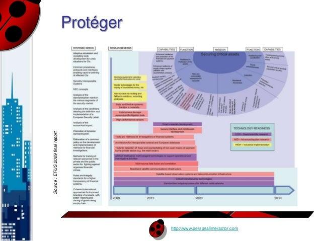 http://www.personalinteractor.com  Protéger  Source : EFUS 2009 final report