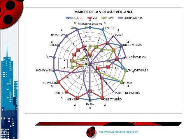 MARCHE DE LA VIDEOSURVEILLANCE  LOGICIEL VSI PSIM EQUIPEMENTS  Milestone Systems  http://www.personalinteractor.com  4  4 ...