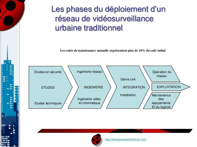 Les phases du déploiement d'un  réseau de vidéosurveillance  urbaine traditionnel  Les coûts de maintenance annuelle repré...