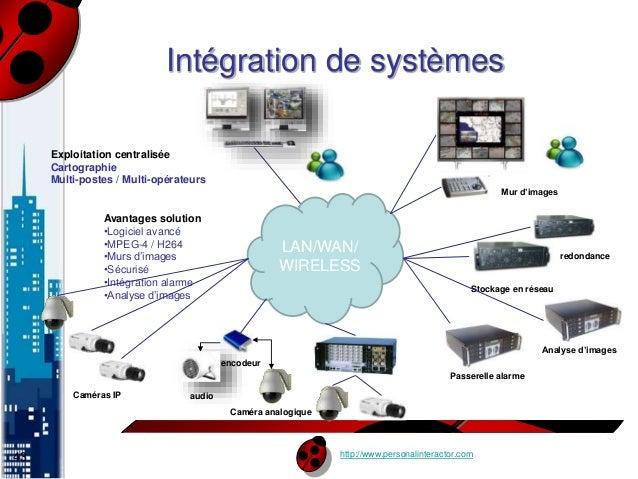 Intégration de systèmes  http://www.personalinteractor.com  Exploitation centralisée  Cartographie  Multi-postes / Multi-o...