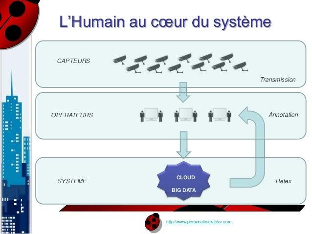 L'Humain au coeur du système  CLOUD  BIG DATA  http://www.personalinteractor.com  CAPTEURS  OPERATEURS  SYSTEME  Transmiss...