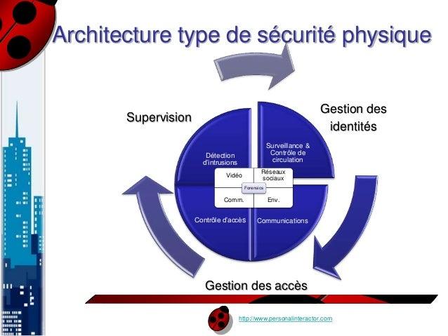 Architecture type de sécurité physique  Surveillance &  Contrôle de  circulation  Forensics  Contrôle d'accès Communicatio...