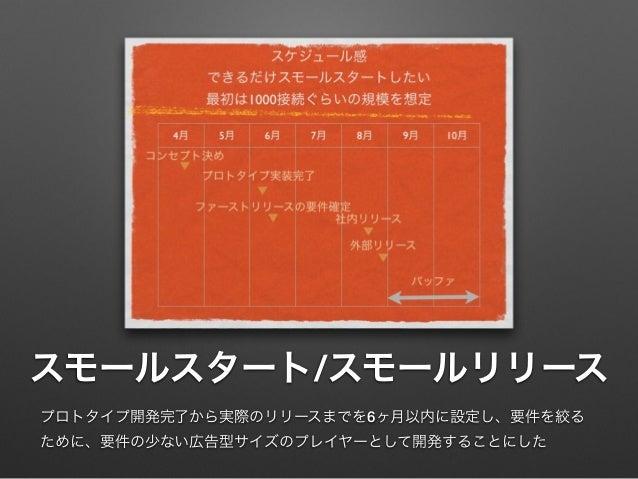 スモールスタート/スモールリリース プロトタイプ開発完了から実際のリリースまでを6ヶ月以内に設定し、要件を絞る ために、要件の少ない広告型サイズのプレイヤーとして開発することにした