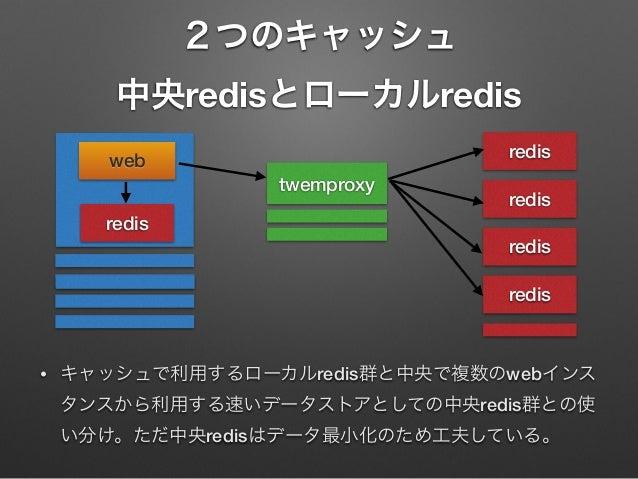 2つのキャッシュ 中央redisとローカルredis redis  web twemproxy  redis  redis redis redis  •  キャッシュで利用するローカルredis群と中央で複数のwebインス タンスから利用する速...