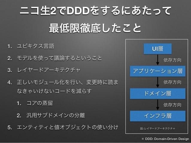 ニコ生2でDDDをするにあたって 最低限徹底したこと 1. ユビキタス言語 2. モデルを使って議論するということ 3. レイヤードアーキテクチャ 4. 正しいモジュール化を行い、変更時に読ま なきゃいけないコードを減らす 1. コアの蒸留 2...