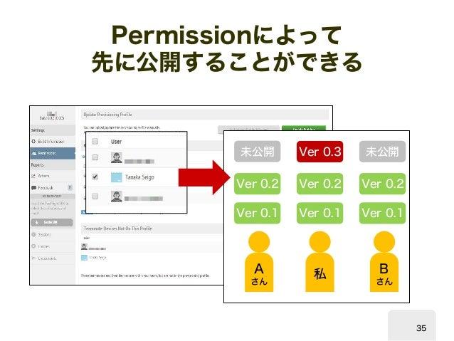 Permission  によって  先に公開することができる  私  A  さん  B  さん  Ver 0.1  Ver 0.1  Ver 0.1  Ver 0.2  Ver 0.2  Ver 0.2  Ver 0.3  未公開  未公開  ...
