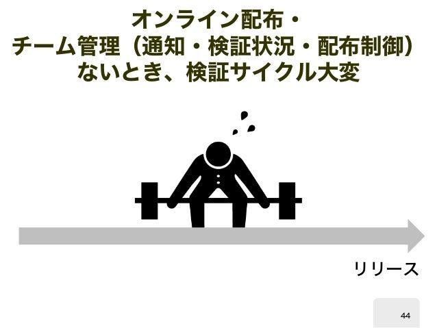 オンライン配布・  チーム管理(通知・検証状況・配布制御)  ないとき、検証サイクル大変  リリース  44