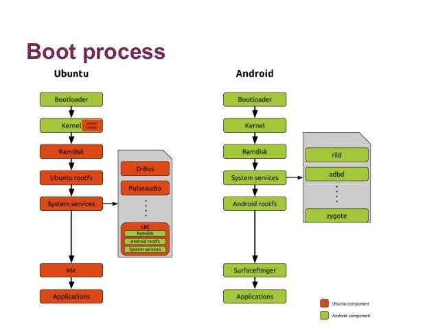 开放原码手机操作系统 Ubuntu Phone 架构、移植与刷机