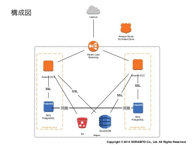 どうやって作るか  • サービスの拡大に合わせてスケールできるクラウドサー  バー(AWS)を利用  • 少数メンバーで運用するためのサービスを活用  • 機械毎に異なる情報を保存するためNoSQLを活用  • 写真はオリジナルファイルだけを保...