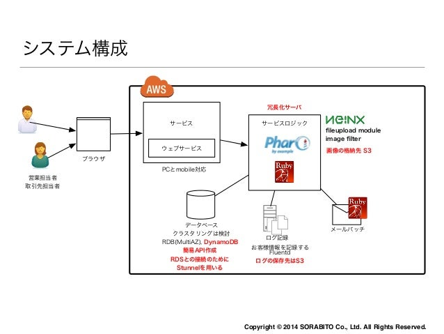 AWS DynamoDB for Smalltalkを気をつけること  API作成だけでお金がかかってしまう  Copyright © 2014 SORABITO Co., Ltd. All Rights Reserved.
