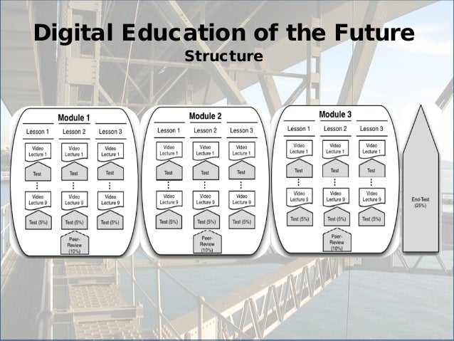 Digital Education of the Future  Structure