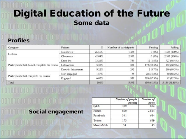 Digital Education of the Future  Some data  Profiles  Social engagement