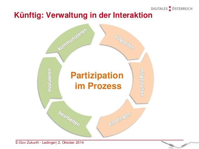 Künftig: Verwaltung in der Interaktion E-Gov Zukunft - Ledinger| 2. Oktober 2014 Partizipation im Prozess