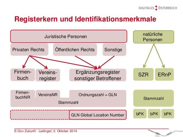 Stammzahl Registerkern und Identifikationsmerkmale E-Gov Zukunft - Ledinger| 2. Oktober 2014 Öffentlichen RechtsPrivaten R...