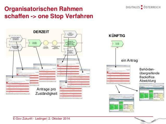 E-Gov Zukunft - Ledinger| 2. Oktober 2014 Organisatorischen Rahmen schaffen -> one Stop Verfahren Behörden- übergreifende ...
