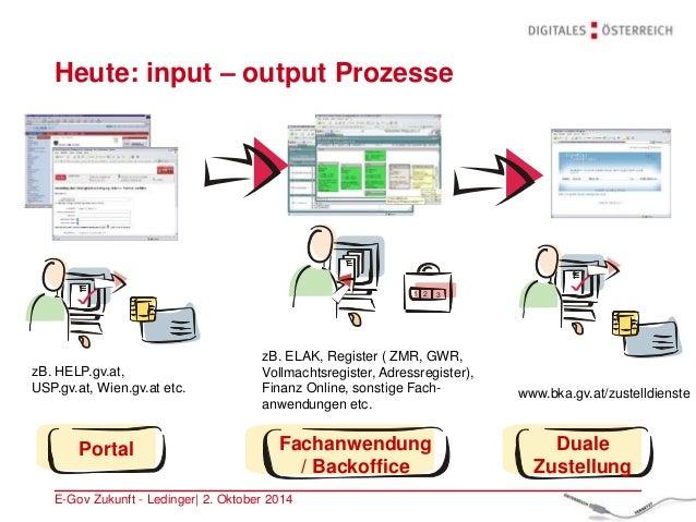 E-Gov Zukunft - Ledinger| 2. Oktober 2014 Duale Zustellung Portal zB. HELP.gv.at, USP.gv.at, Wien.gv.at etc. zB. ELAK, Reg...