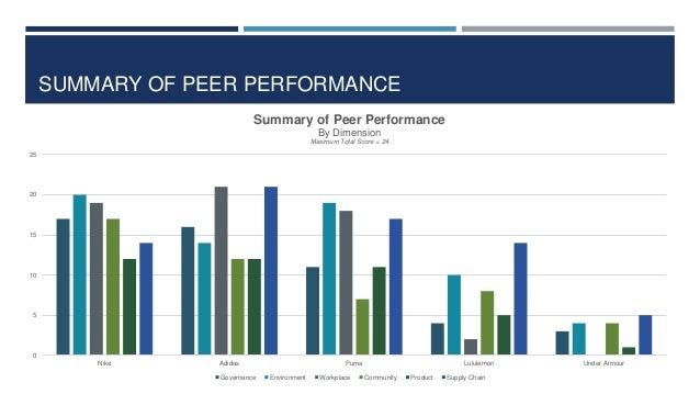 Exagerar Ahuyentar Apropiado  SSC Peer Benchmarking Analysis - Athletic Wear Brands