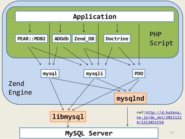 Application  ADOdb Zend_DB Doctrine  Chart of  mysqli  PEAR::MDB2  mysql PDO  mysqlnd  libmysql  Zend  Engine  PHP  Script...