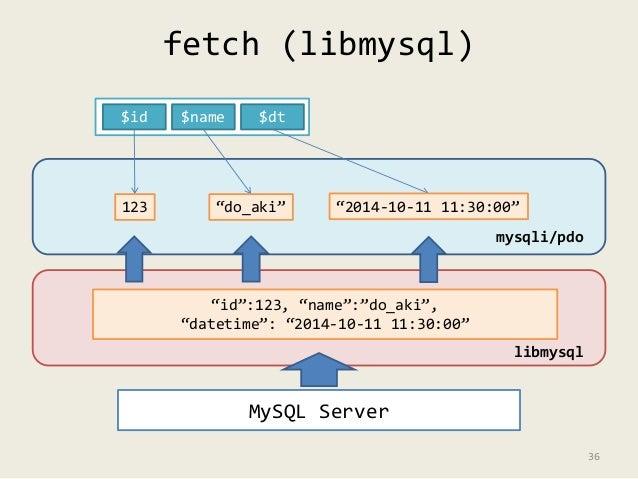 """fetch (libmysql)  $id $name $dt  123 """"do_aki"""" """"2014-10-11 11:30:00""""  MySQL Server  mysqli/pdo  libmysql  """"id"""":123, """"name"""":..."""