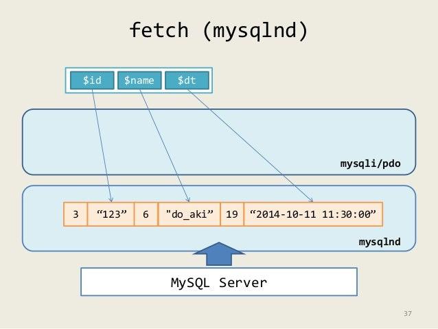 "fetch (mysqlnd)  $id $name $dt  mysqli/pdo  3 ""123"" 6 ""do_aki"" 19 ""2014-10-11 11:30:00""  MySQL Server  mysqlnd  37"