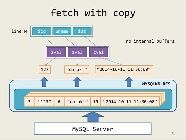 """fetch with copy  zval zval zval  no internal buffers  3 """"123"""" 6 """"do_aki"""" 19 """"2014-10-11 11:30:00""""  MySQL Server  MYSQLND_R..."""