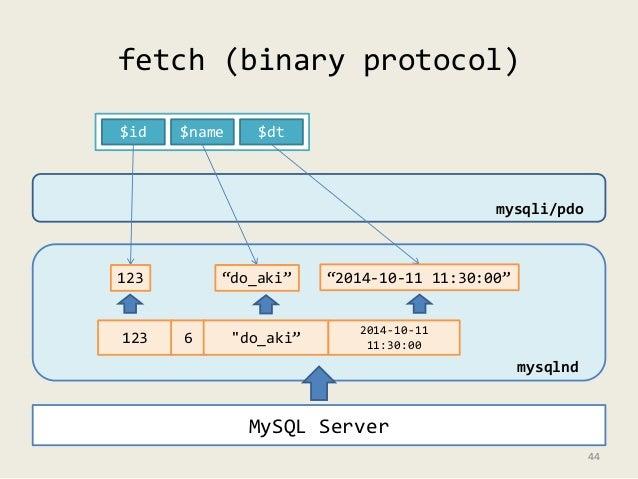 """fetch (binary protocol)  $id $name $dt  MySQL Server  mysqlnd  123 6 """"do_aki"""" 2014-10-11  11:30:00  mysqli/pdo  123 """"do_ak..."""