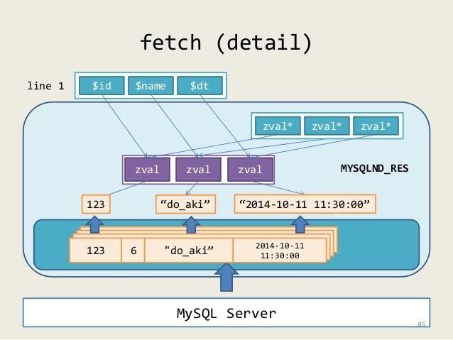 """fetch (detail)  zval* zval* zval*  $id $name $dt  zval zval zval MYSQLND_RES  123 """"do_aki"""" """"2014-10-11 11:30:00""""  123 6 """"d..."""