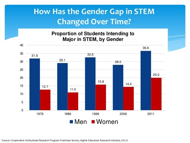 a gender gap in math achievement education essay Education, except math, computer sciences, engineering, physical  gender  differences favoring boys emerge in high school  performance of high-math- ability women, spencer et  write an essay on values most important to them ( self.