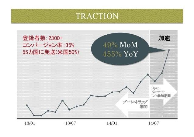 TRACTION  登録者数:2300+  コンバージョン率:35%  55カ国に発送(米国50%)  加速  13/01  Open  Network  Lab参加期間  49% MoM  455% YoY  ブートストラップ  期間  13...