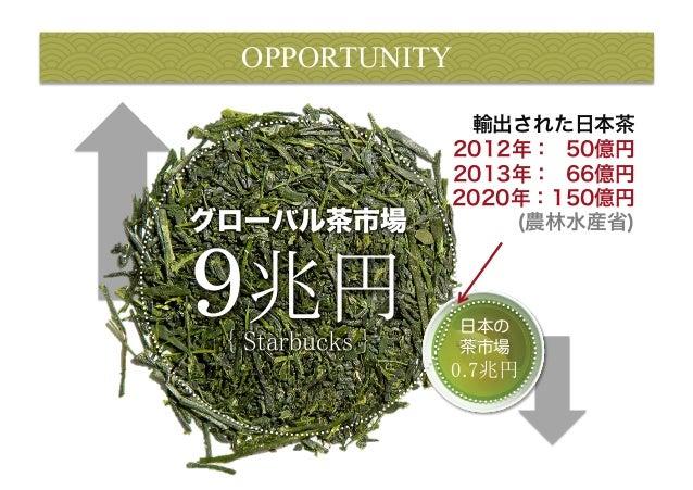OPPORTUNITY  輸出された日本茶  2012年: 50億円  2013年: 66億円  2020年:150億円  (農林水産省)  日本の  茶市場  0.7兆円