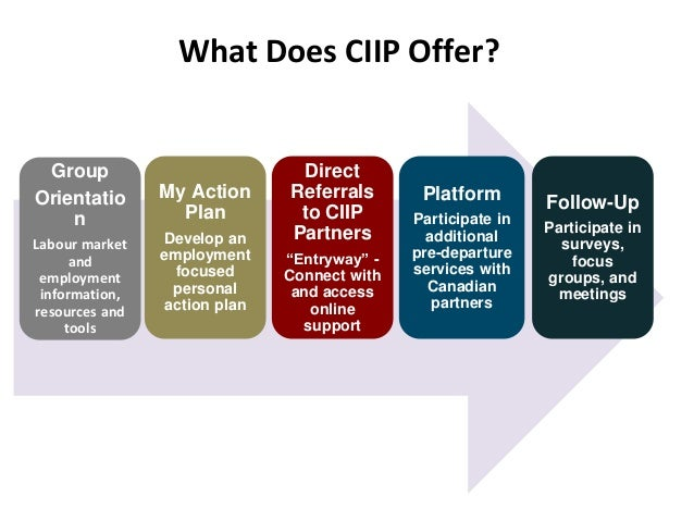 Overseas - Pre Arrival Services (CIIP) - Thomas Hope