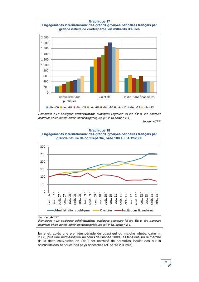 22  Graphique 17  Engagements internationaux des grands groupes bancaires français par grande nature de contrepartie, en m...