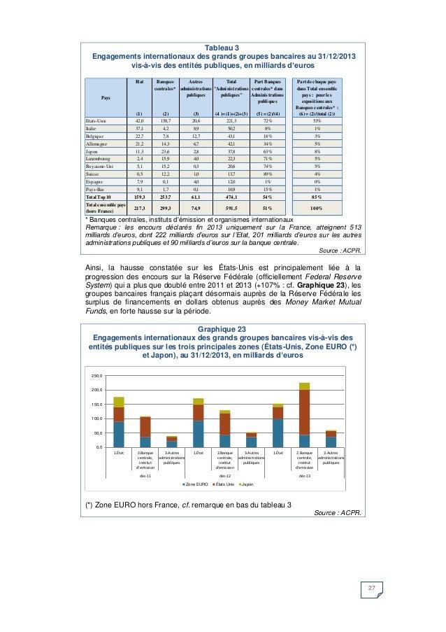 27  Tableau 3  Engagements internationaux des grands groupes bancaires au 31/12/2013  vis-à-vis des entités publiques, en ...